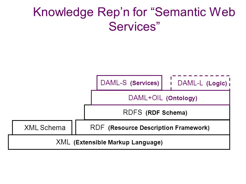 Knowledge Rep'n for Semantic Web Services