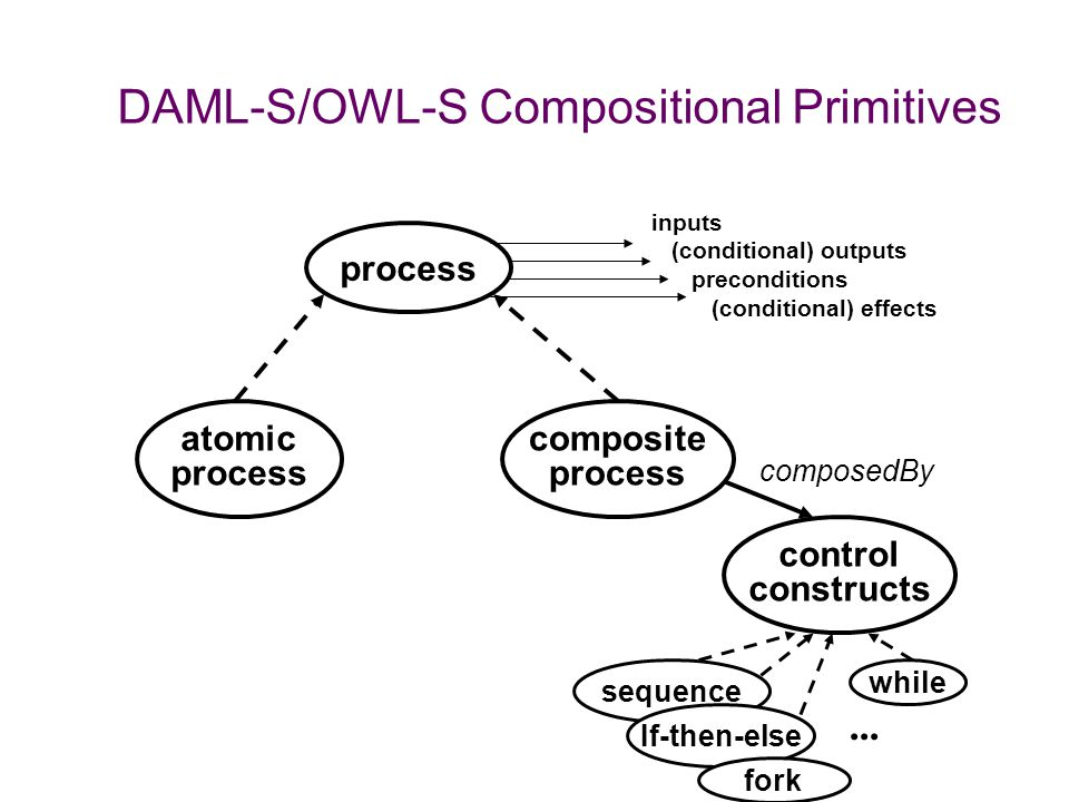DAML-S/OWL-S Compositional Primitives