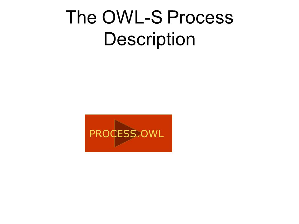 The OWL-S Process Description