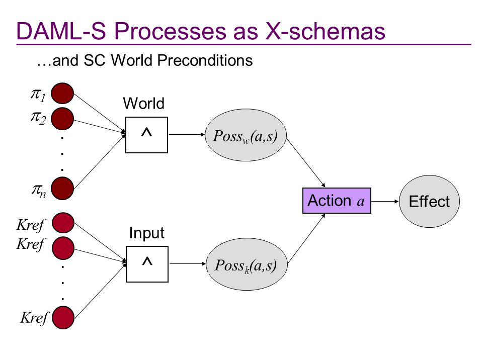DAML-S Processes as X-schemas