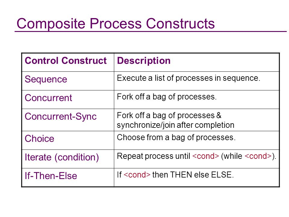Composite Process Constructs