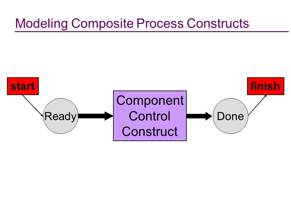 Modeling Composite Process Constructs