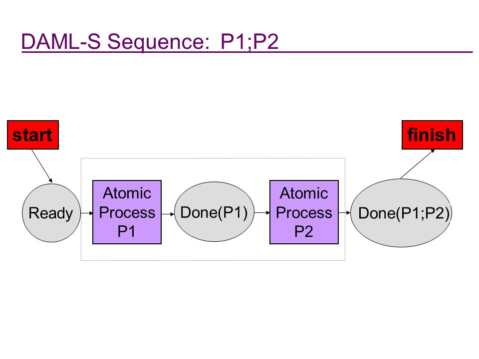 DAML-S Sequence: P1;P2 start finish Done(P1;P2) Atomic Process P2