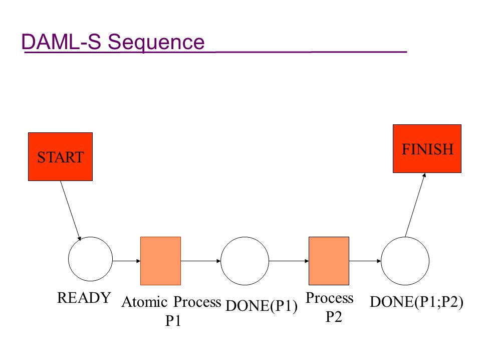 DAML-S Sequence START FINISH Atomic Process P1 Process P2 DONE(P1)