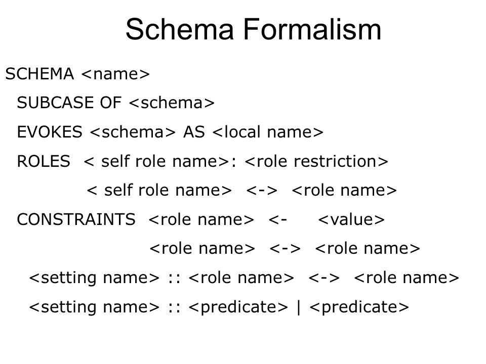 Schema Formalism SCHEMA <name> SUBCASE OF <schema>