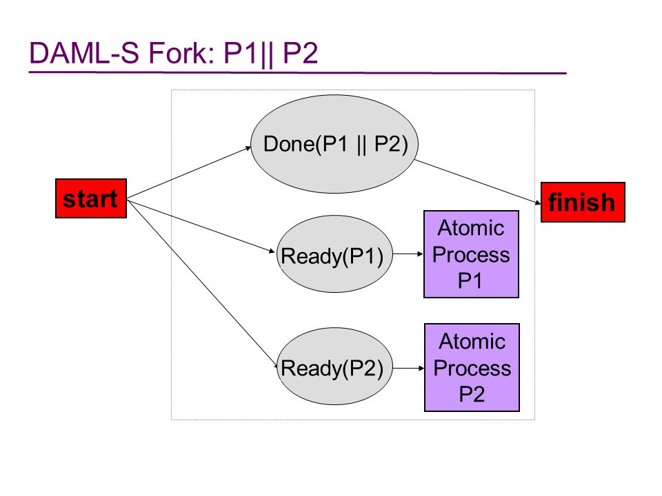 DAML-S Fork: P1|| P2 start finish Done(P1 || P2) Atomic Process P1