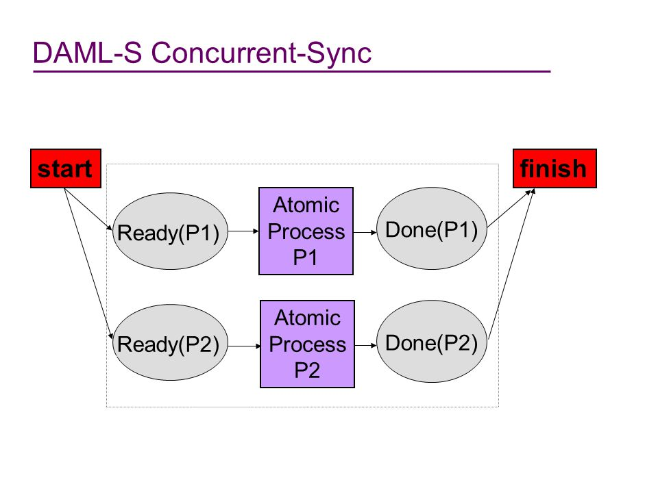 DAML-S Concurrent-Sync