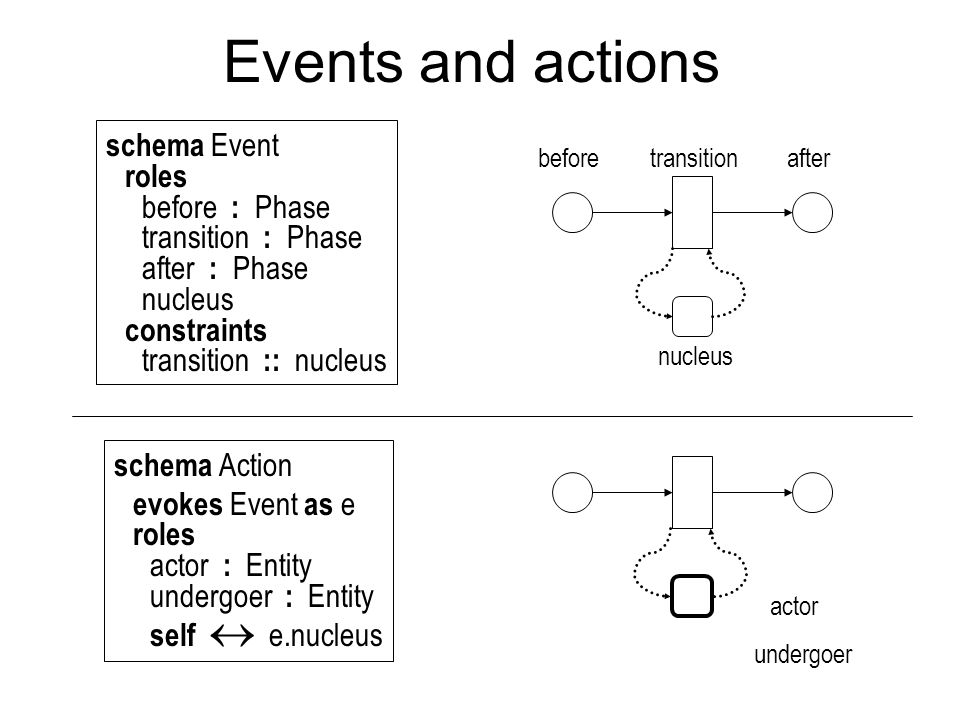 Events and actions schema Event roles before : Phase