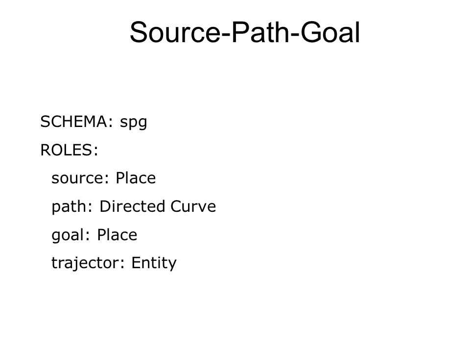 Source-Path-Goal SCHEMA: spg ROLES: source: Place path: Directed Curve