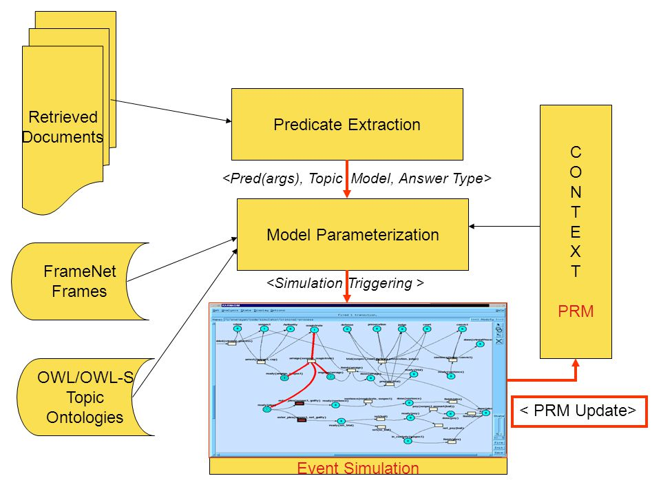 Model Parameterization