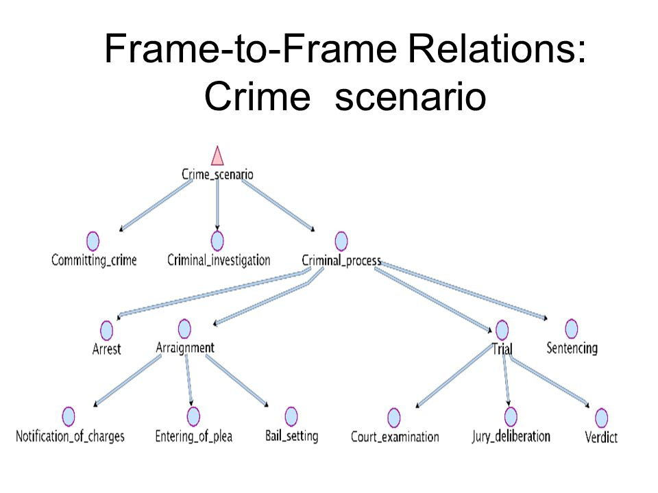 Frame-to-Frame Relations: Crime_scenario