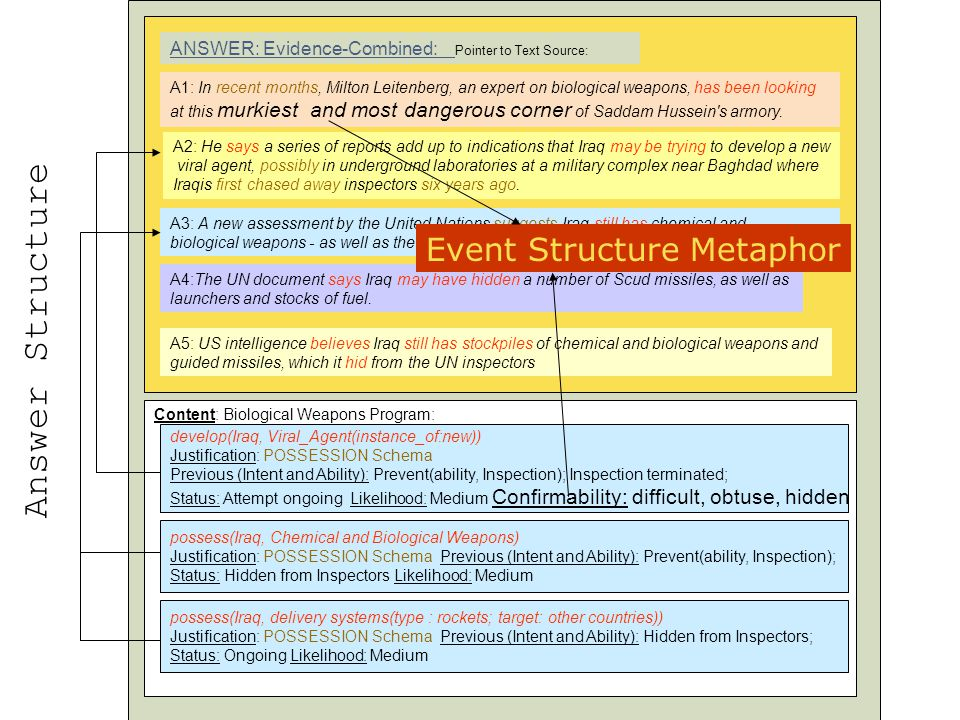 Answer Structure Event Structure Metaphor