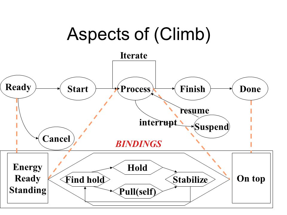 Aspects of (Climb) Iterate Ready Start Process Finish Done resume