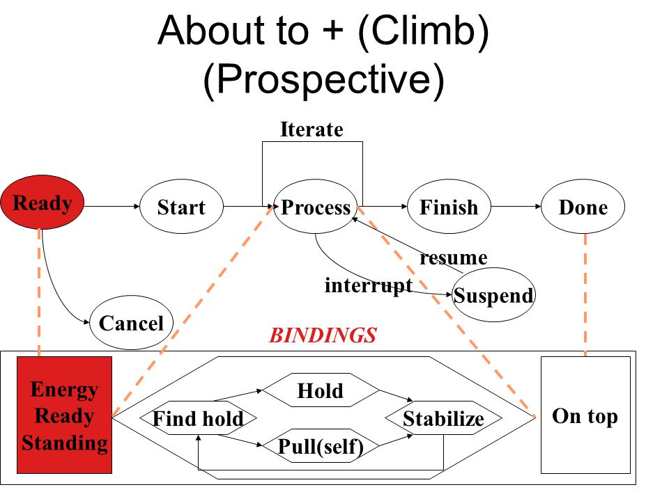 About to + (Climb) (Prospective)