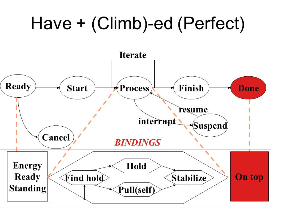 Have + (Climb)-ed (Perfect)