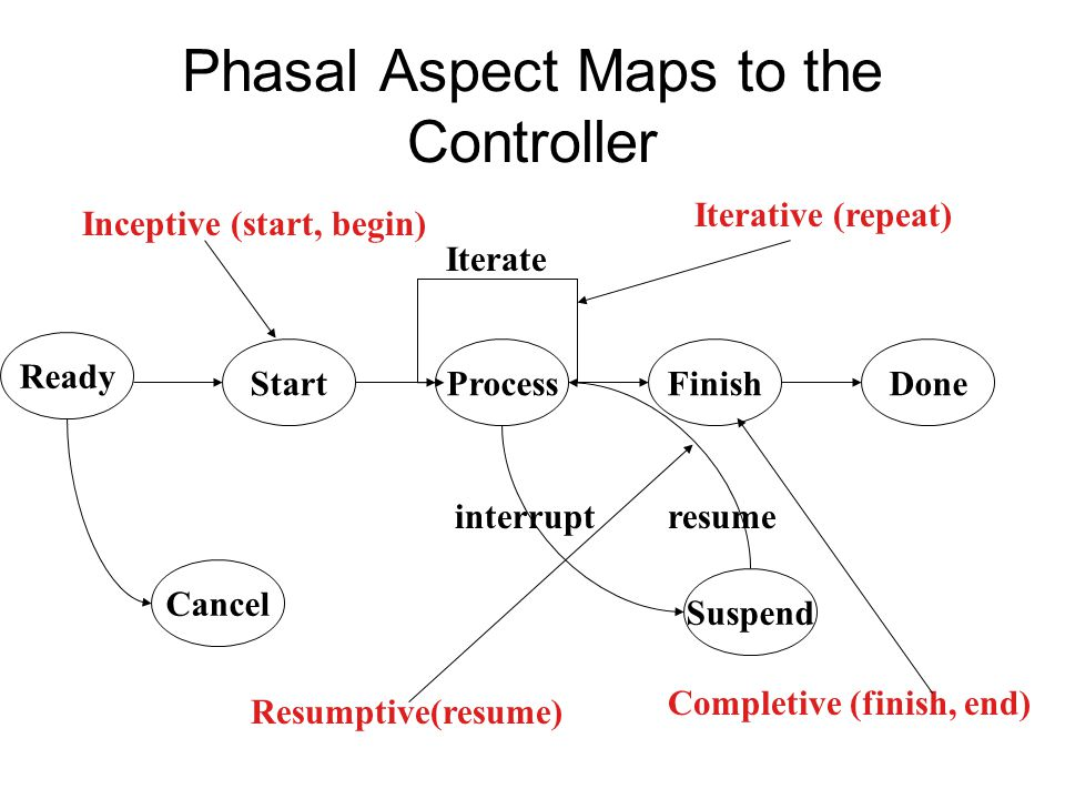 Phasal Aspect Maps to the Controller