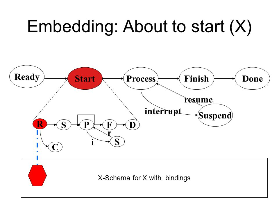 Embedding: About to start (X)