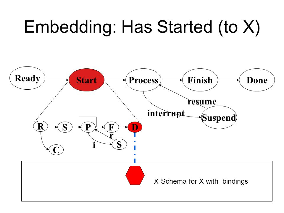 Embedding: Has Started (to X)