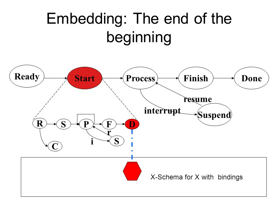 Embedding: The end of the beginning