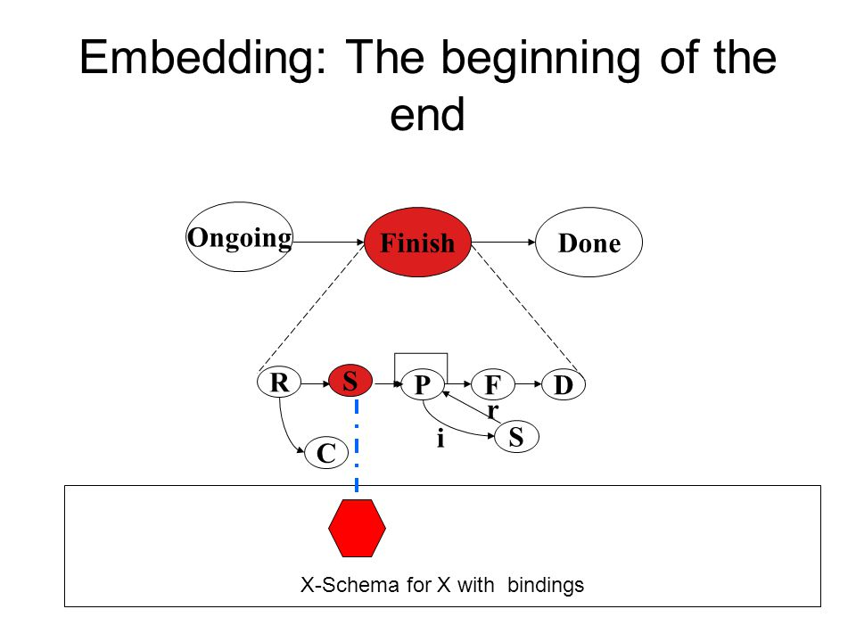 Embedding: The beginning of the end