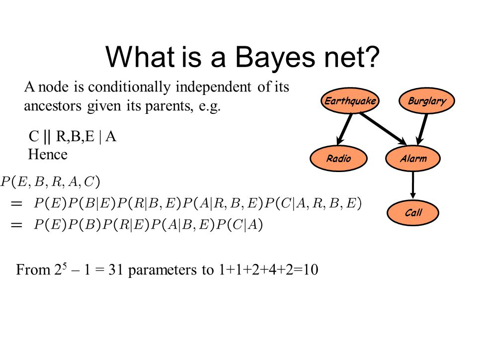 What is a Bayes net A node is conditionally independent of its
