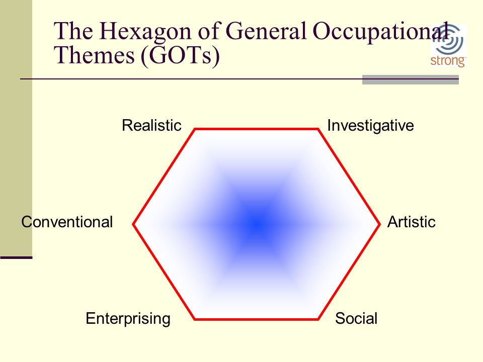 The Hexagon of General Occupational Themes (GOTs)