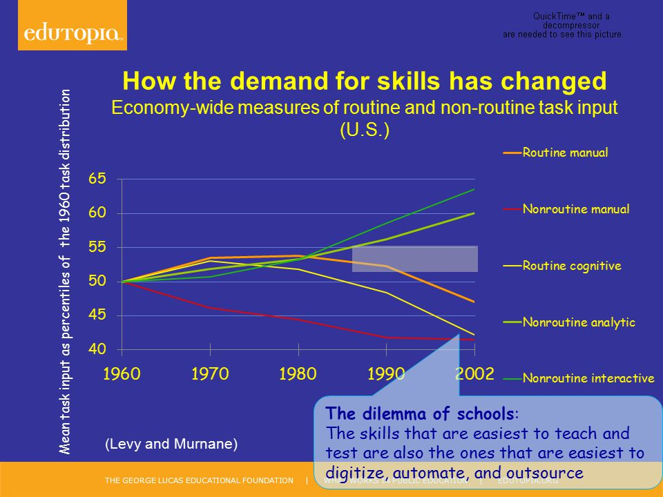 How the demand for skills has changed Economy-wide measures of routine and non-routine task input (U.S.)