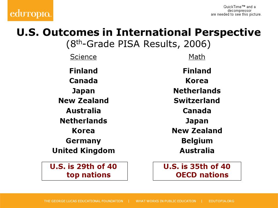 U.S. Outcomes in International Perspective (8th-Grade PISA Results, 2006)