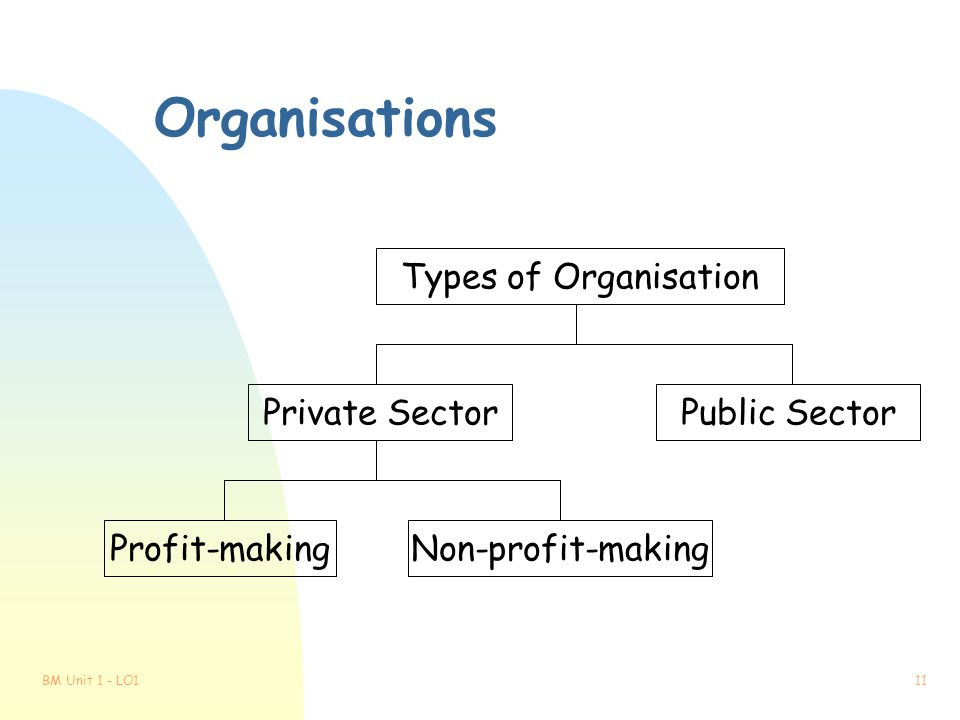 Organisations Types of Organisation Private Sector Public Sector