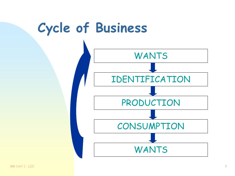 Cycle of Business WANTS IDENTIFICATION PRODUCTION CONSUMPTION WANTS
