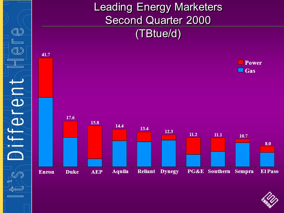 Leading Energy Marketers Second Quarter 2000 (TBtue/d)