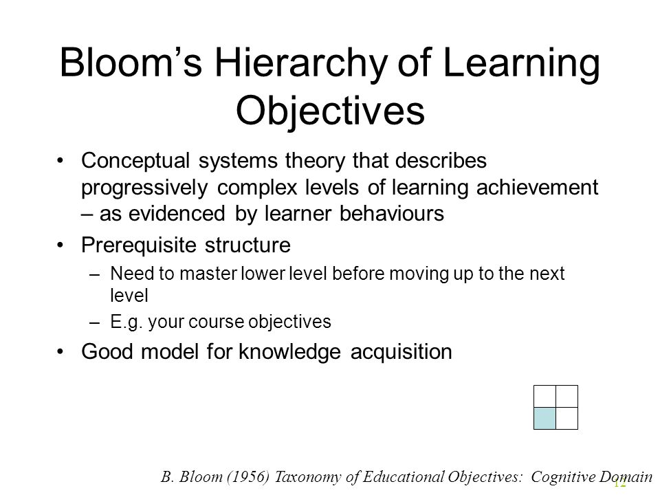 Bloom's Hierarchy of Learning Objectives
