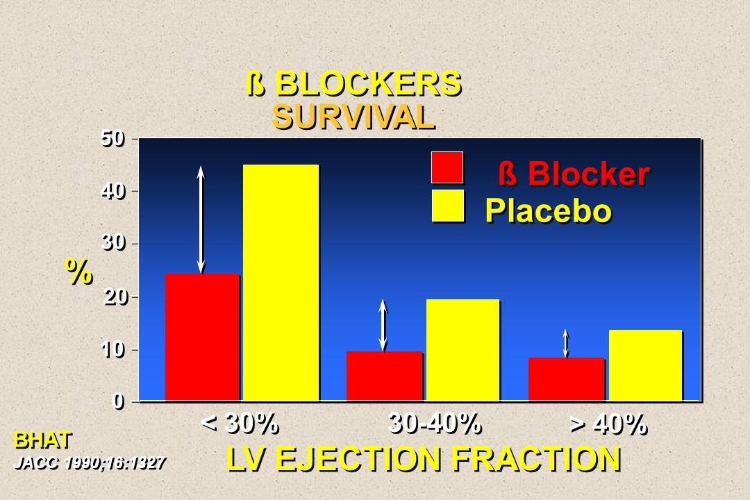 ß BLOCKERS SURVIVAL ß Blocker Placebo % LV EJECTION FRACTION