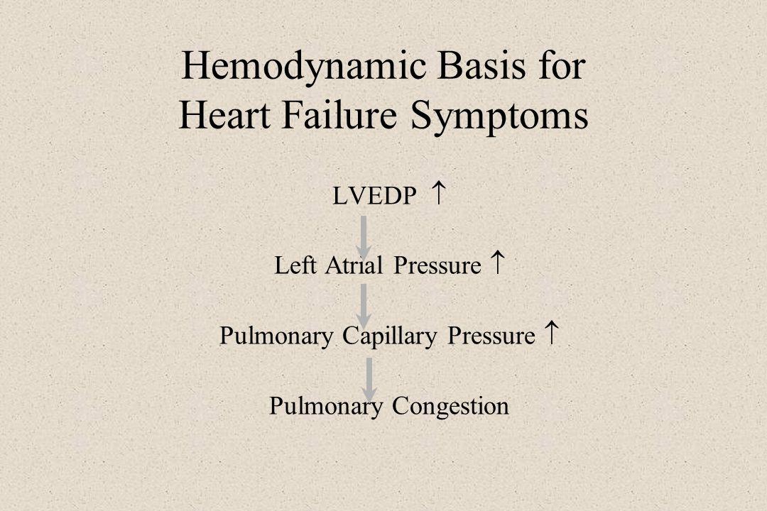 Hemodynamic Basis for Heart Failure Symptoms