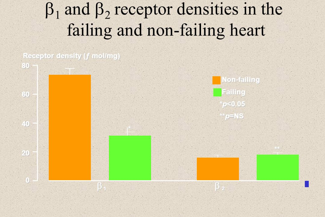 1 and 2 receptor densities in the failing and non-failing heart