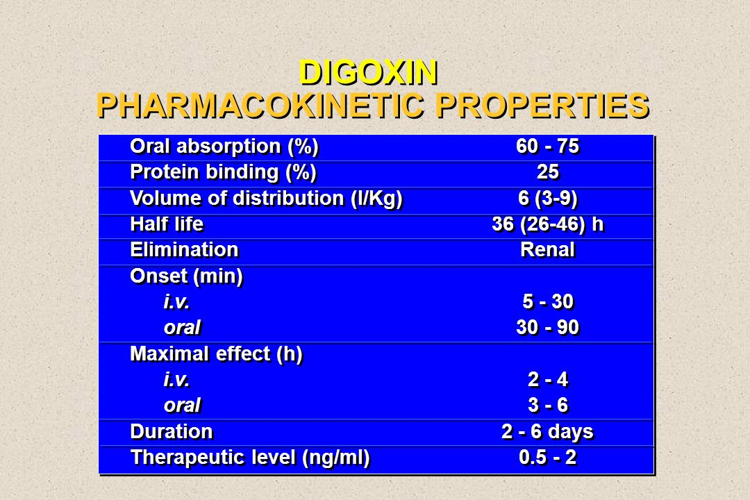 DIGOXIN PHARMACOKINETIC PROPERTIES