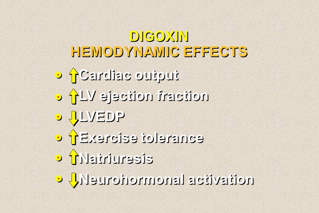 DIGOXIN HEMODYNAMIC EFFECTS