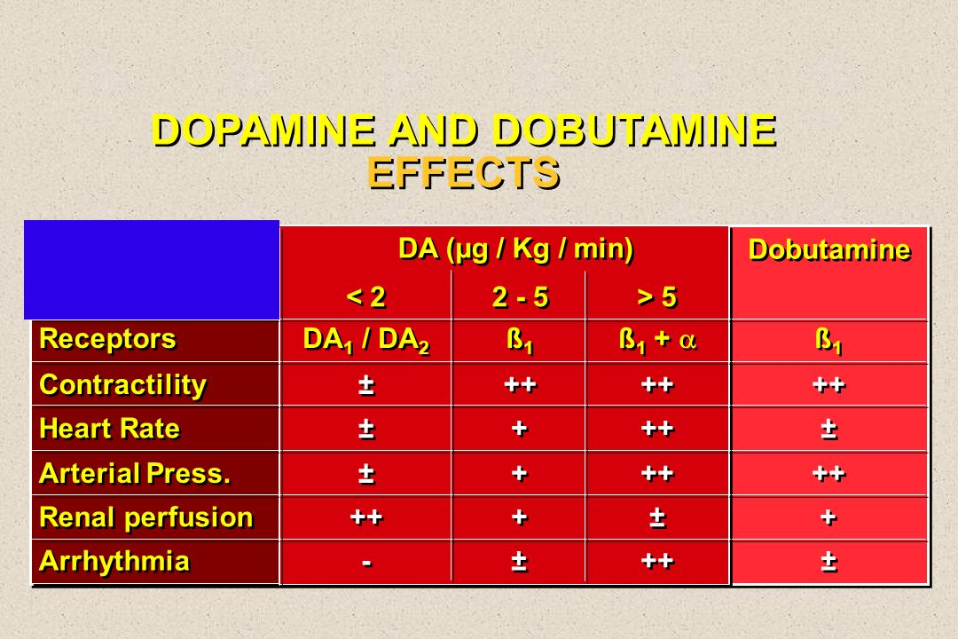 DOPAMINE AND DOBUTAMINE EFFECTS