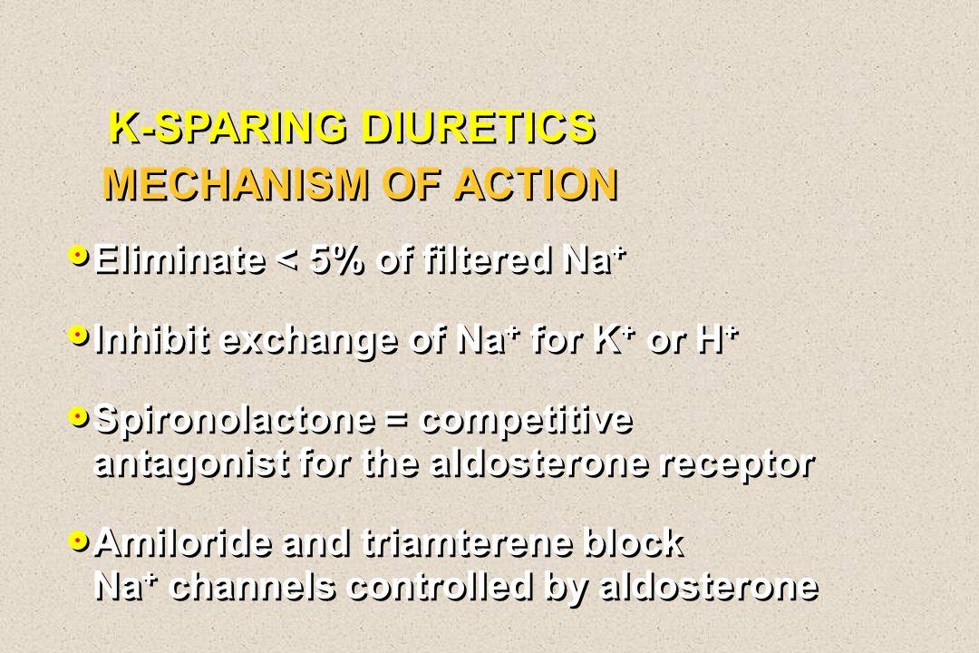 K-SPARING DIURETICS MECHANISM OF ACTION