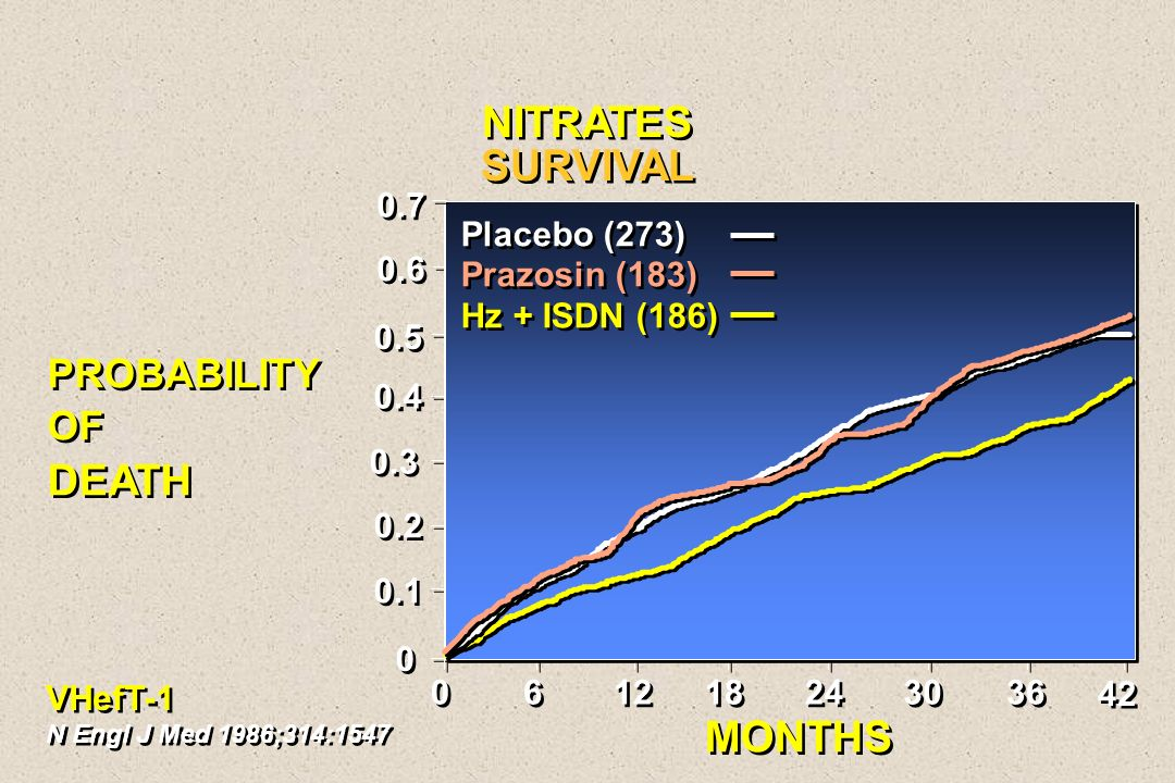 NITRATES SURVIVAL MONTHS PROBABILITY OF DEATH 0.7