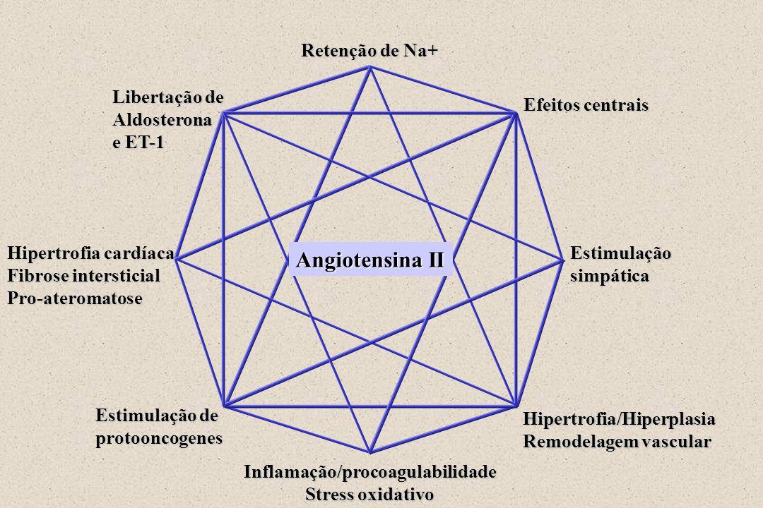 Inflamação/procoagulabilidade