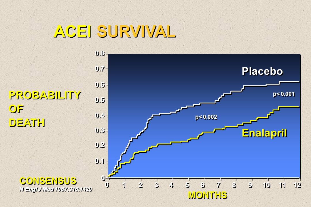 ACEI SURVIVAL Placebo PROBABILITY OF DEATH Enalapril CONSENSUS MONTHS