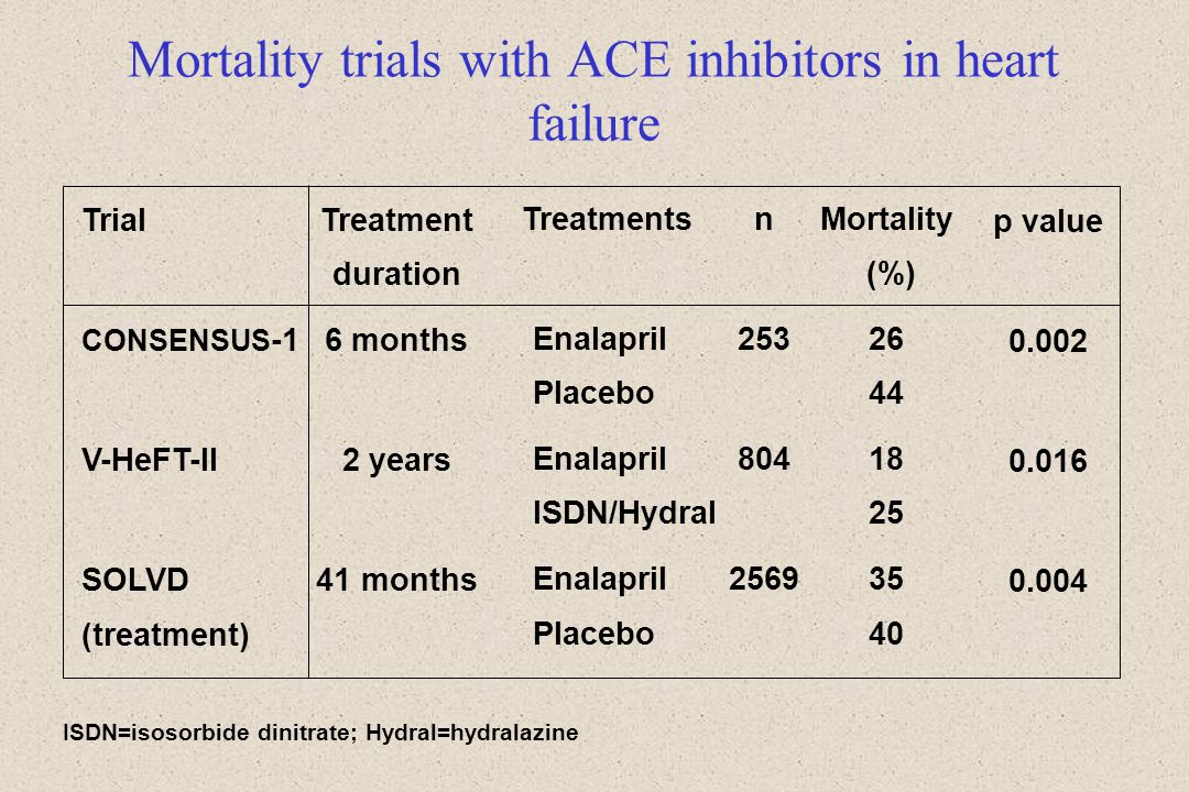 Mortality trials with ACE inhibitors in heart failure