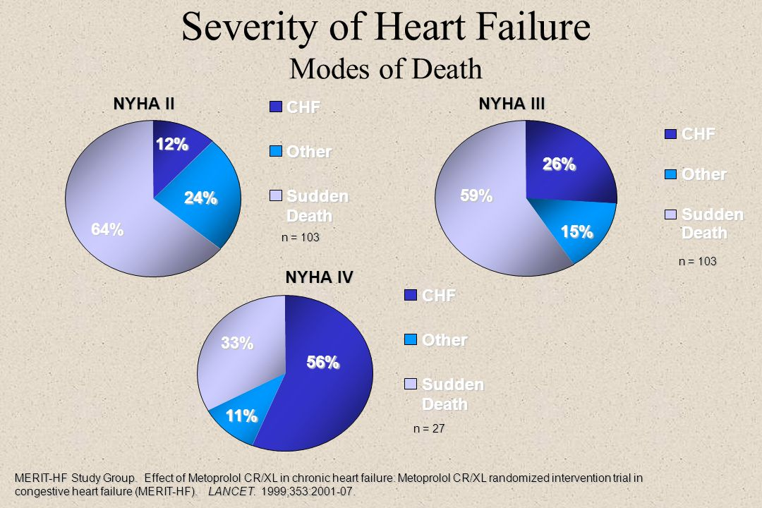 Severity of Heart Failure Modes of Death