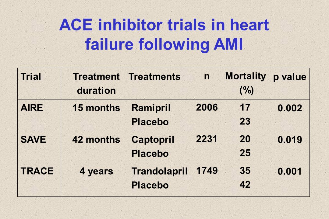 ACE inhibitor trials in heart failure following AMI
