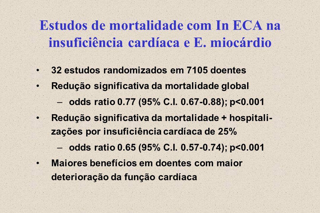 Estudos de mortalidade com In ECA na insuficiência cardíaca e E