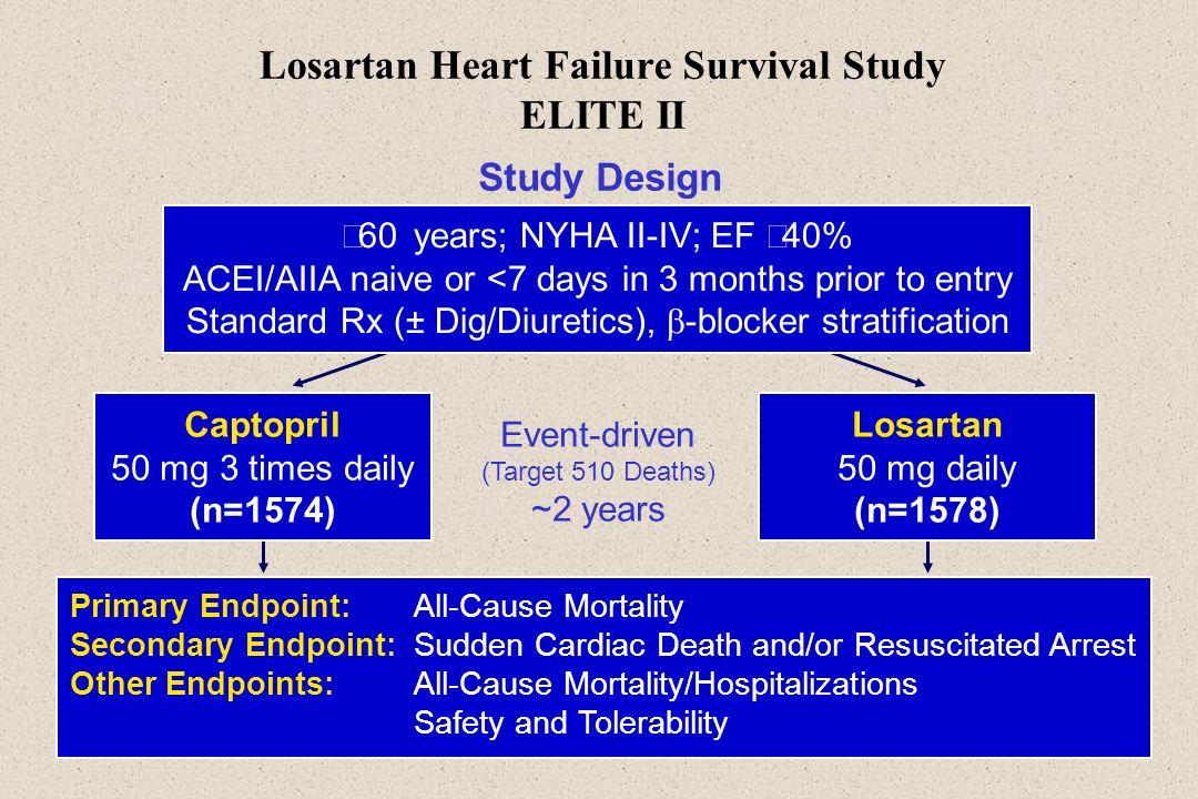 Losartan Heart Failure Survival Study ELITE II