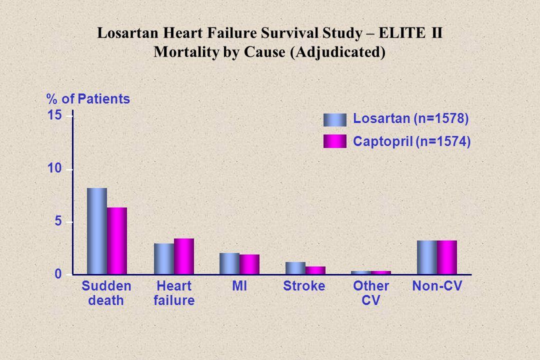 Losartan Heart Failure Survival Study – ELITE II Mortality by Cause (Adjudicated)