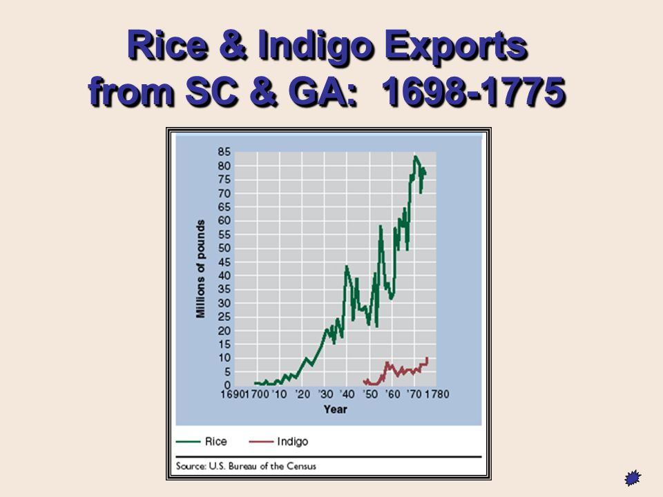 Rice & Indigo Exports from SC & GA: 1698-1775
