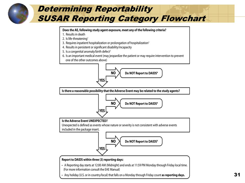 Determining Reportability SUSAR Reporting Category Flowchart